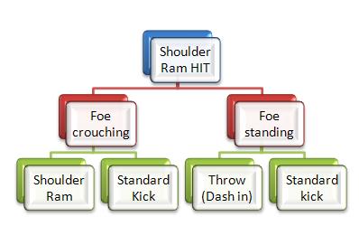 shoulder flowchart