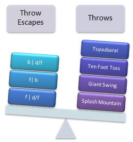 Throws > Throw Escapes ?