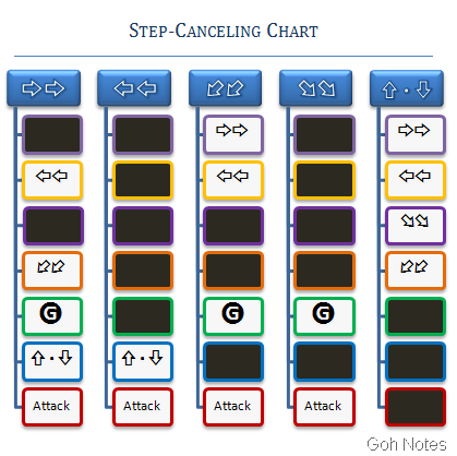 stepping canceling chart